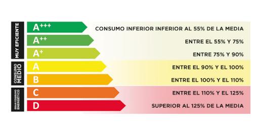 etiquetado energetico